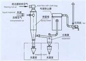 WPG系列无菌喷雾干燥机