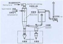 WPG系列無菌噴霧干燥機