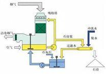 橡橡膠帶式過濾機在FGD石膏脫水中的應用