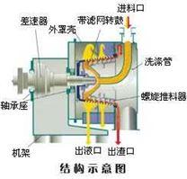 臥式螺旋卸料過濾離心機