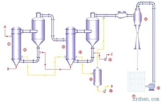 双效蒸发器的设计_双效蒸发器工艺流程图_双效蒸发器原理