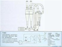 氣流干燥機