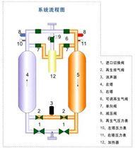 微熱再生吸附式干燥機