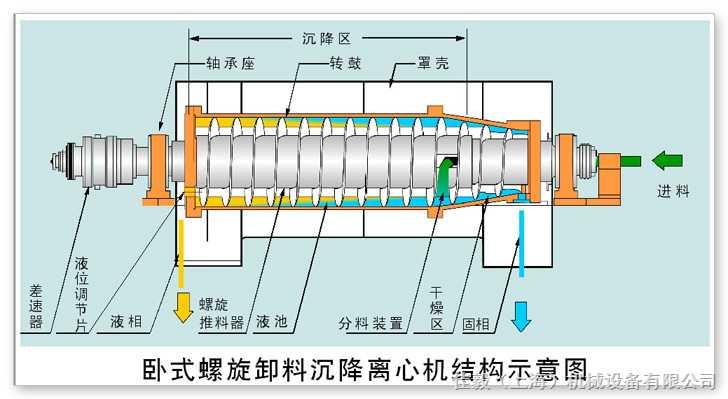 卧式螺旋卸料沉降离心机结构示意图